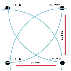 irrigation diagram